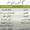 شرح درس المسند والمسند اليه لمادة اللغة العربية للصف الثاني عشر سلطنة عمان