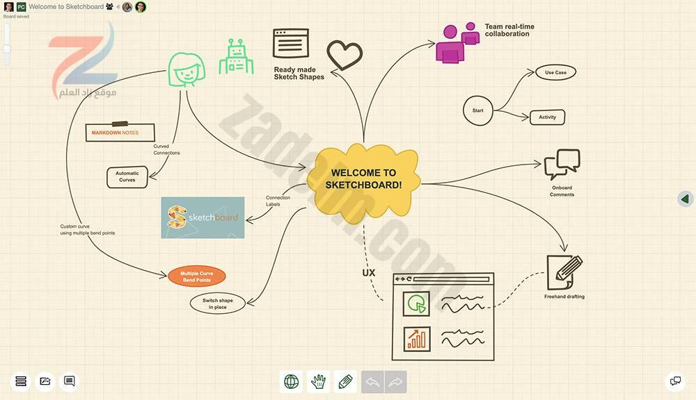 أفضل 10 أدوات لرسم الخرائط الذهنية المجانية