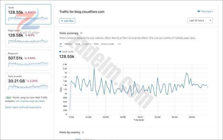 CloudFlare Web Analytics
