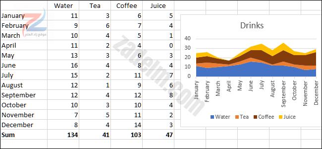 الرسم البياني والبيانات