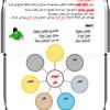 كراسة شرح قواعد ودروس منهج العربي للخامس