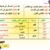ملفات هامة لمادة اللغة العربية للصف الثاني عشر الفصل الثاني
