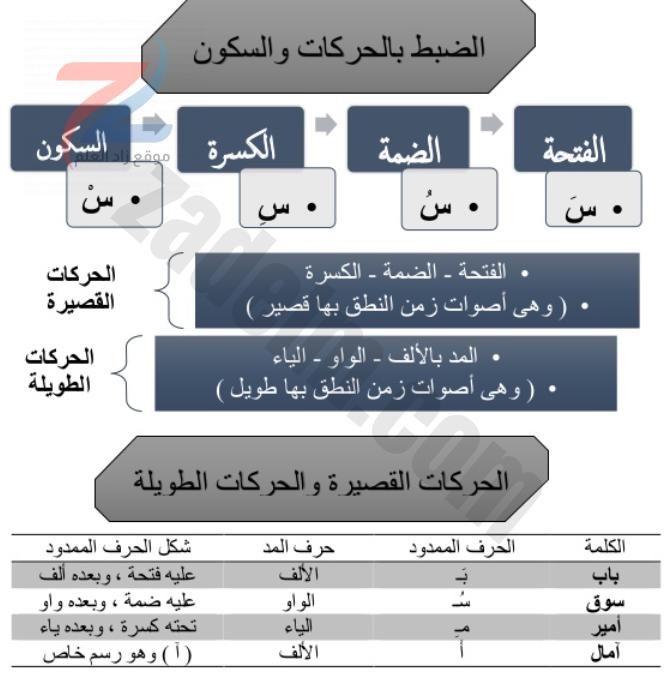 كراسة تدريبية لشرح الأساليب والتراكيب فى اللغة العربية