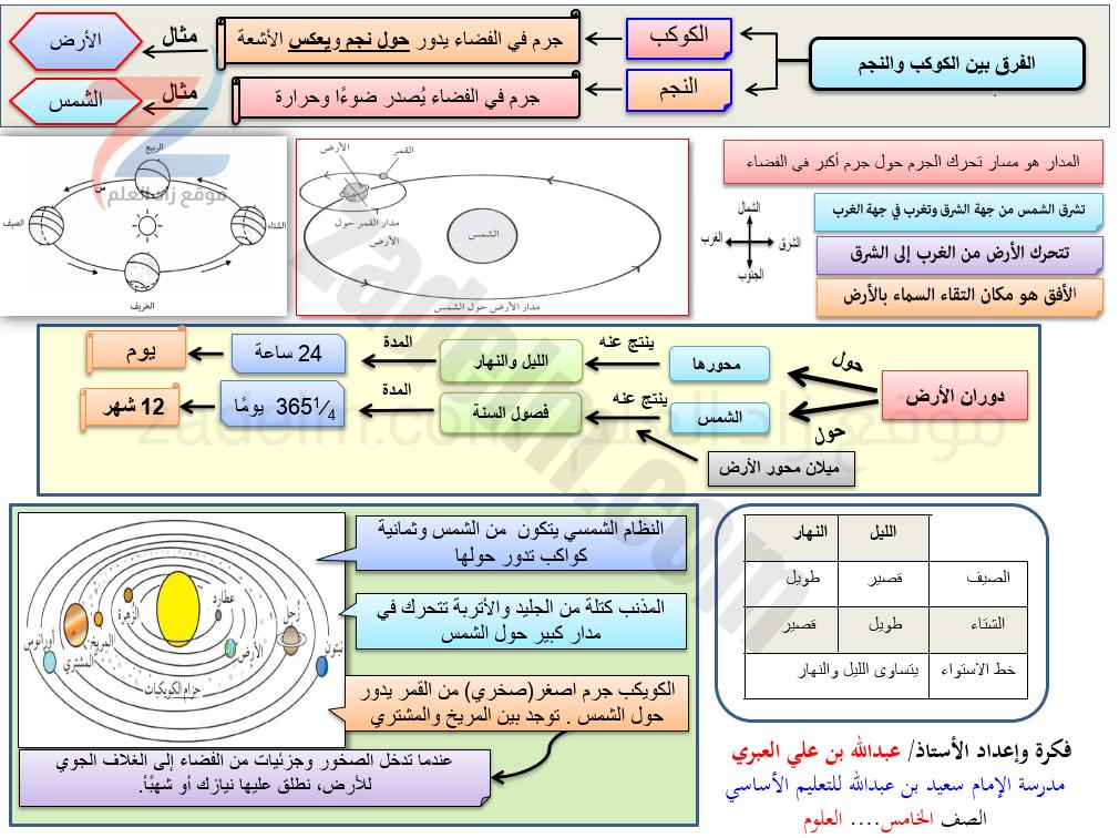 مخططات شرح ( الفرق بين الكوكب والنجم ) للصف الخامس