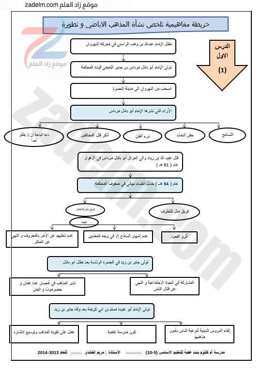 ملخص الدراسات للعاشر الوحدات الرابعة والخامسة والسادسة