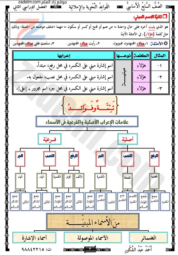 ملخصات قواعد اللغة العربية للصف السابع