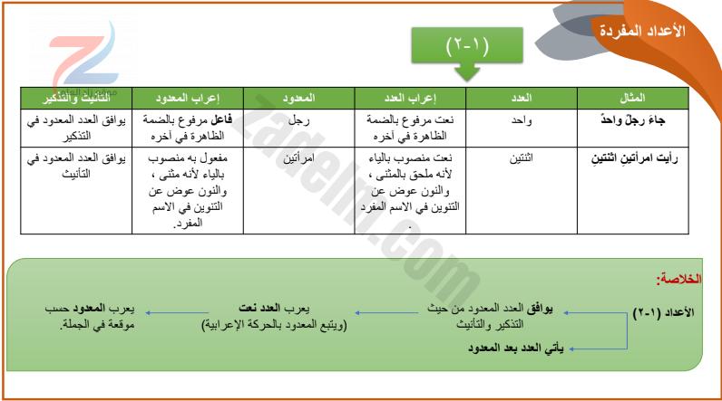 درس احكام العدد لغة عربية للصف العاشر