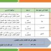 الاسم المقصور لغة عربية للصف العاشر