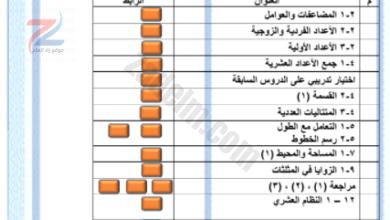 جميع ملخصات الصف السادس سلطنة عمان