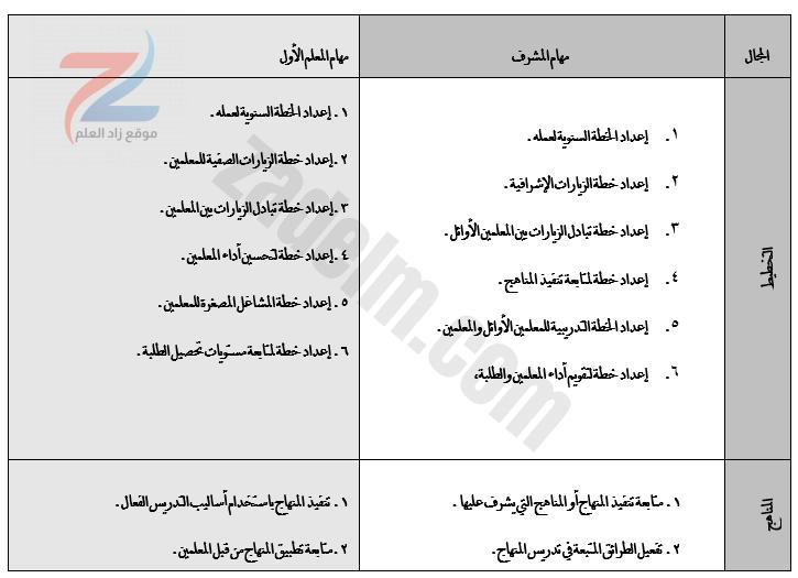 مهام المعلم الاول لمنهج سلطنة عمان